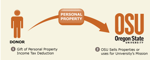 Gift of Personal Property Diagram